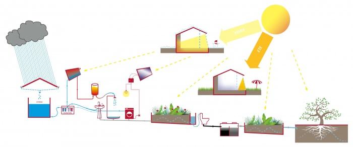 Maison Autonome Durable : MAD schematic 03